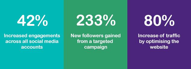 Lumiere Social media strategy